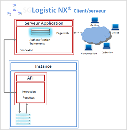 Picture of SGLogistic NX® Client/Serveur Local