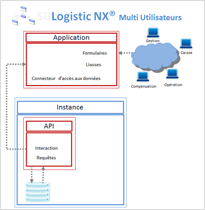 Picture of SGLogistic NX® Multi utilisateurs